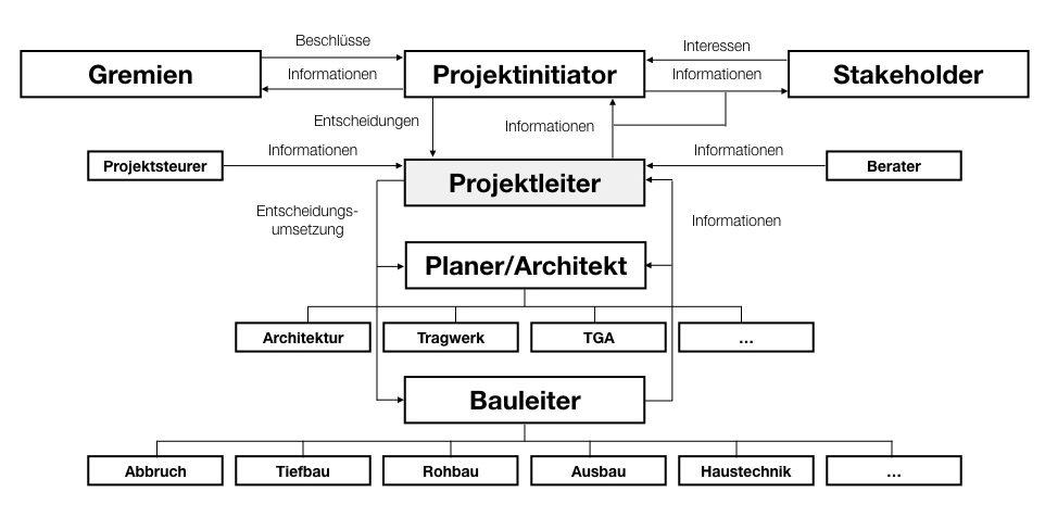 Organigramm Projektleiter Immobilienprojekt